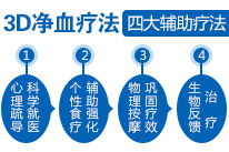 3D净血疗法之四大辅助疗法
