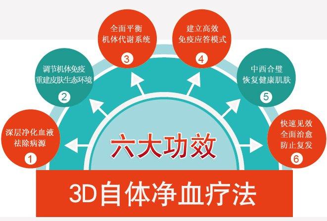 3D自体净血疗法——六大功效